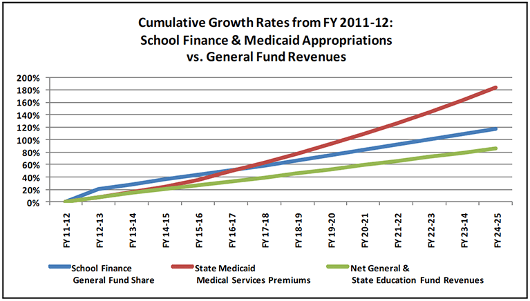 General-Fund-Revenues-Expenditures-fig1
