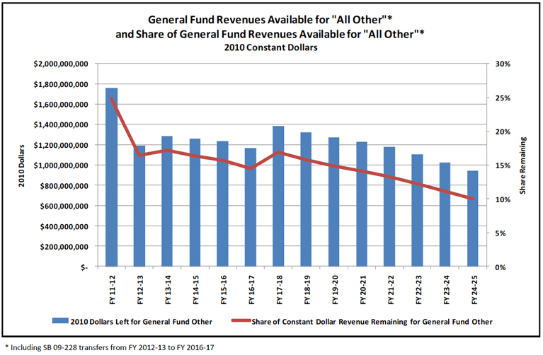 General-Fund-Revenues-Expenditures-fig2