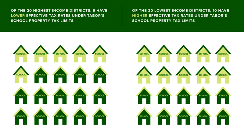 Measuring the Impacts of Tax and Expenditure Limits on Public School Finance in Colorado